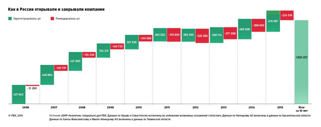 открытие и закрытие компаний в России