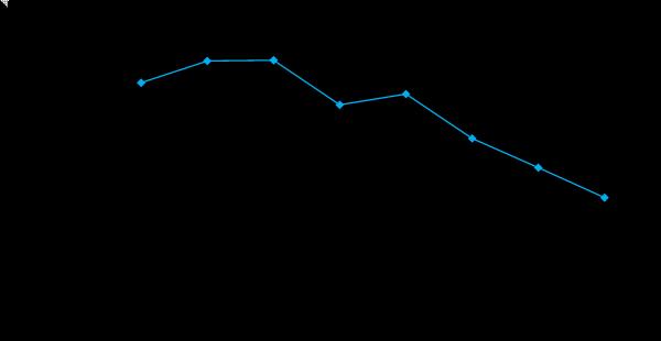 Динамика поданных заявлений на реорганизацию в 2016 г. стремительно снижается