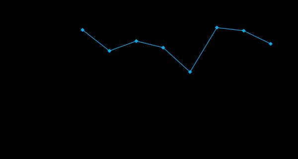 Динамика сообщений о банкротствах компаний также снижается